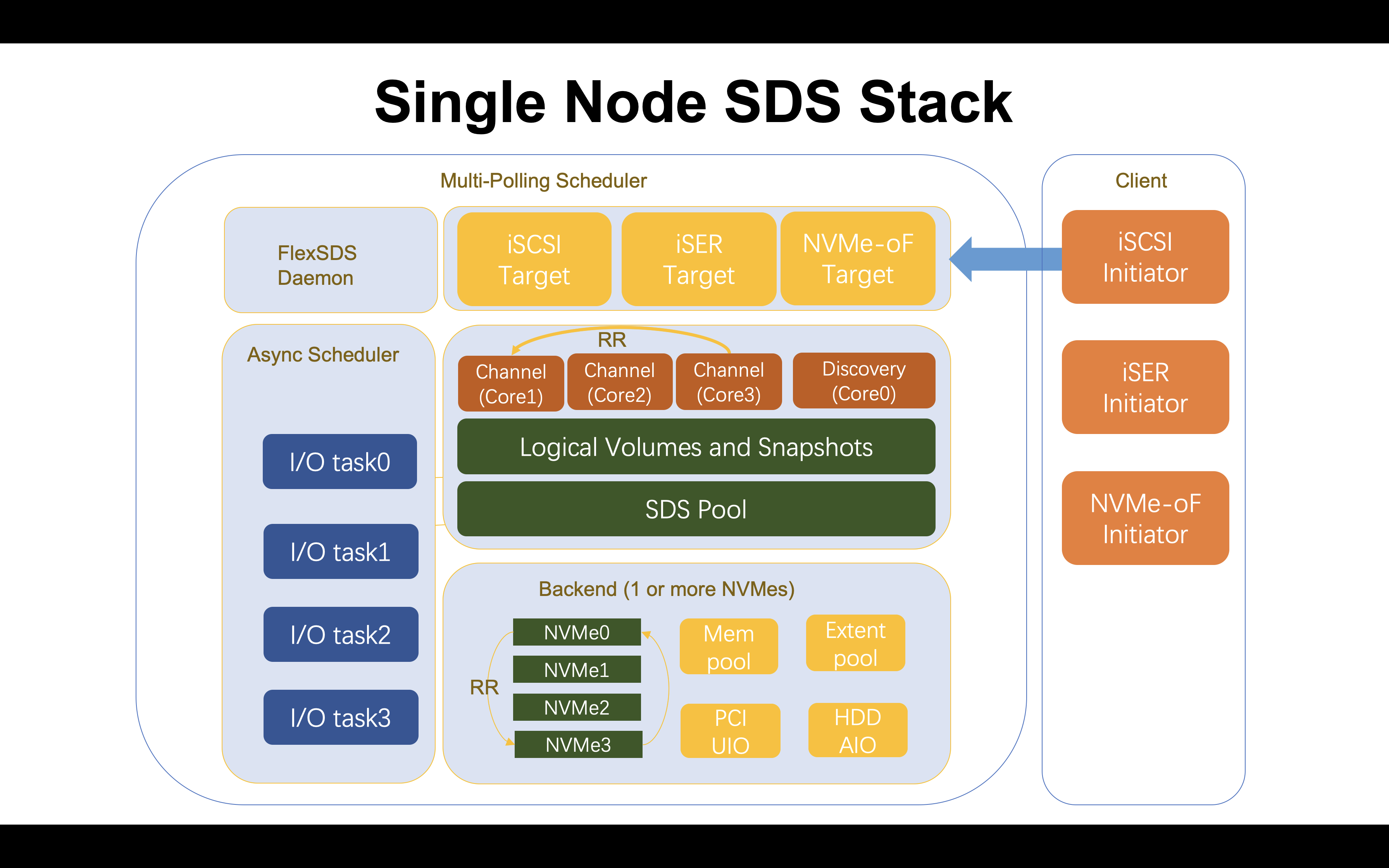 Single node SDS stack for All Flash HPC